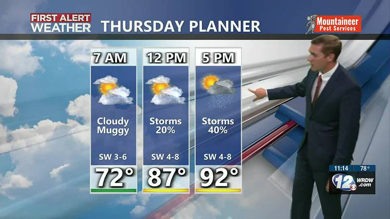 Heat, humidity, and mainly afternoon storms
