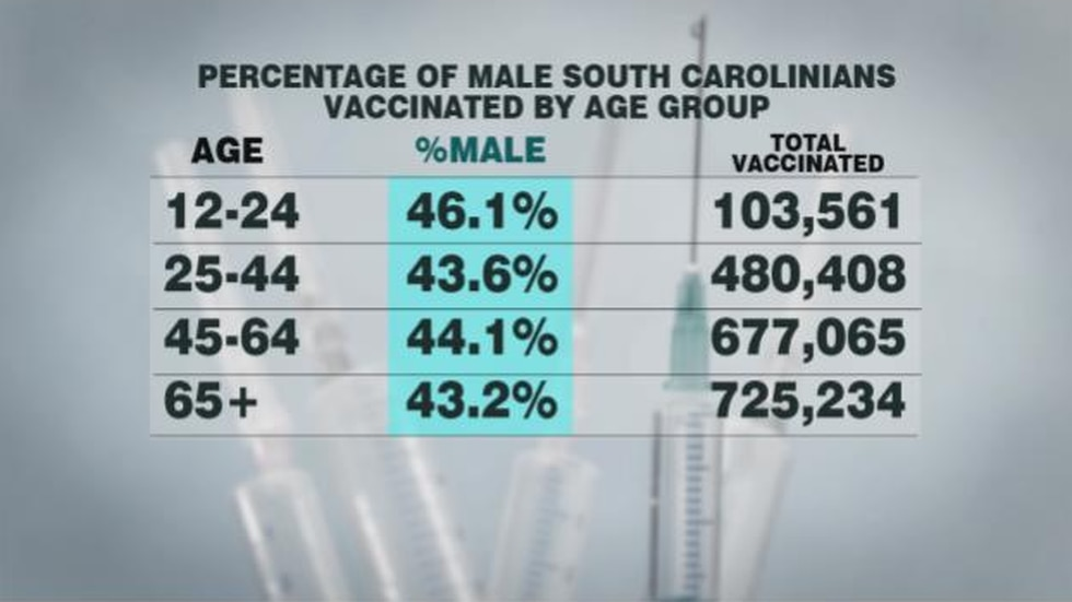 Percentage of males vaccinated by age group in SC