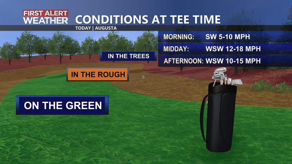 A breezy day expected for your Masters Sunday.