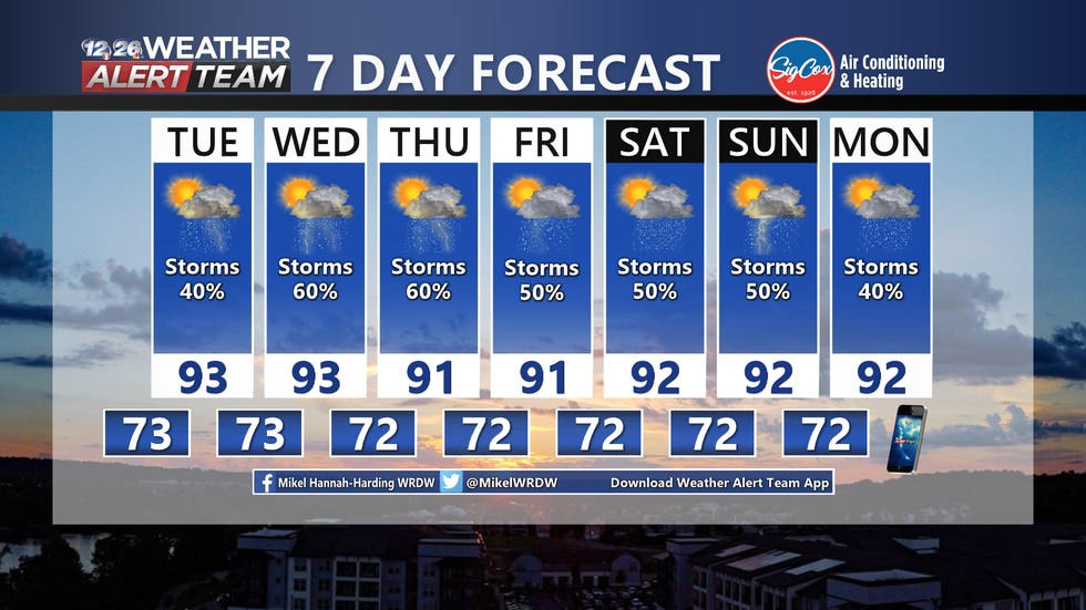 Consistent chances for showers and storms every afternoon this week with highs right around average for this time of year.