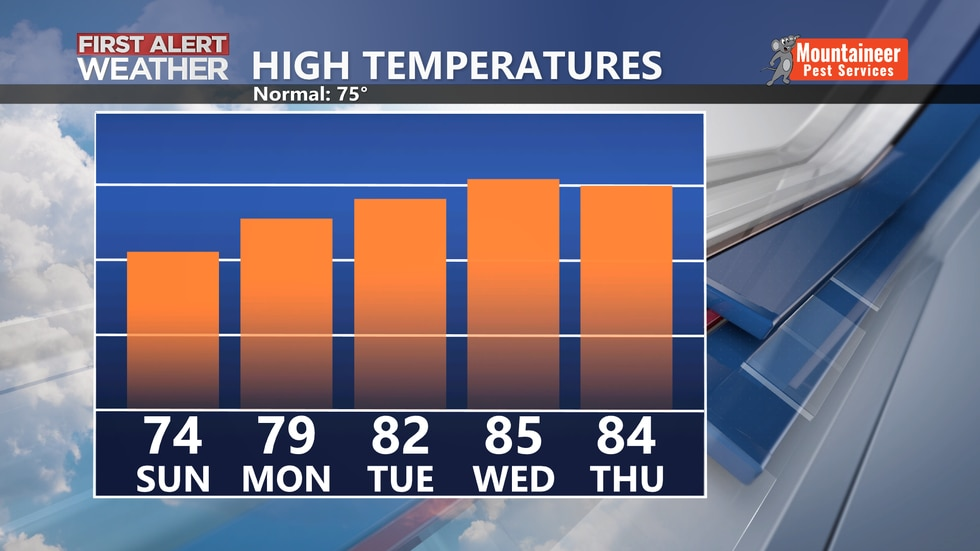 Tracking a warming high temperature trend through Wednesday.