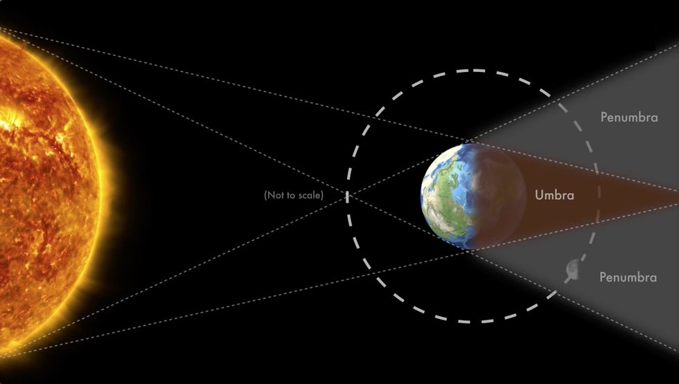 Diagram showing the setup for a Total Lunar Eclipse.