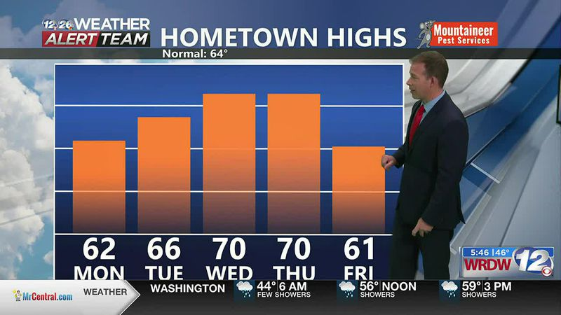 Nice Warm Up Coming, Showers Today
