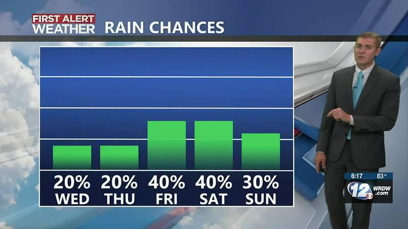Below average highs - lower rain chances