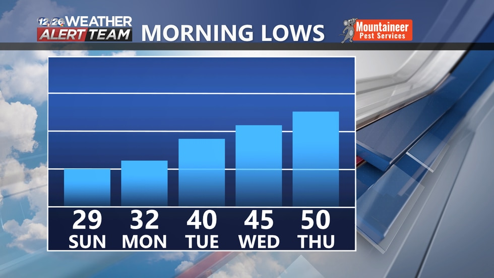 Low temperatures will be rising each morning this week.