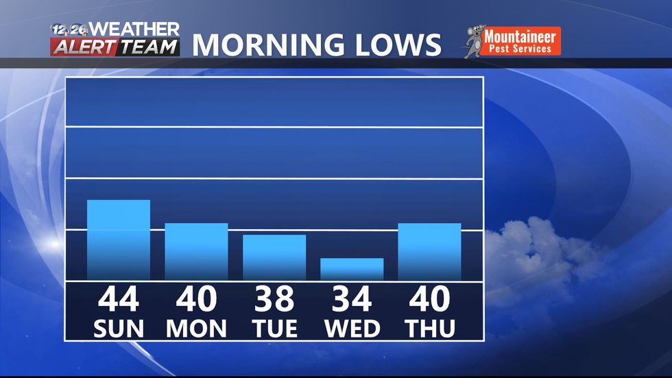 Some chilly nights ahead heading into the middle of this upcoming week.
