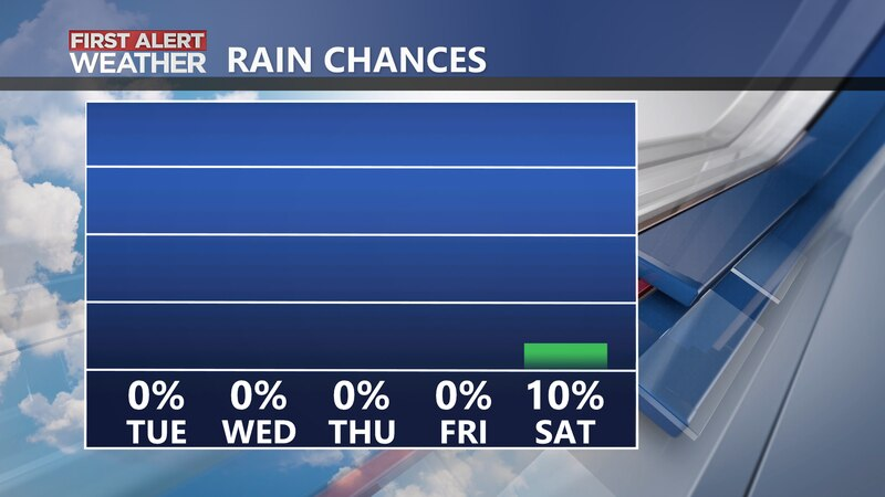 Mostly dry this week.