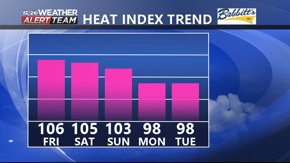 Heat index values are expected to be between 100-106° the next three days.