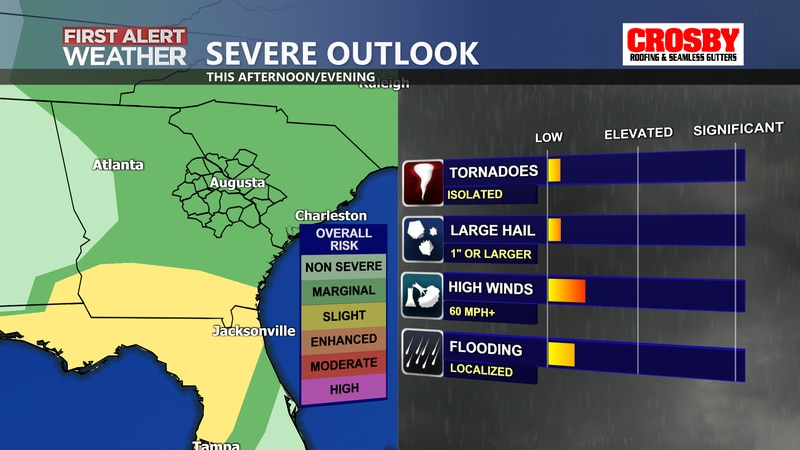 There is a level 1 risk for severe weather today for our region. The main threat from storms...