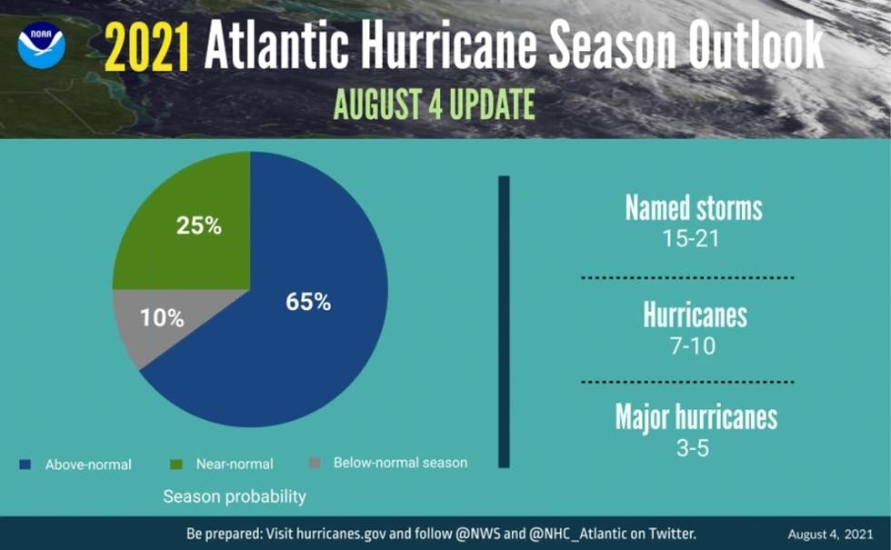Mid-Season Hurricane Update from NOAA.