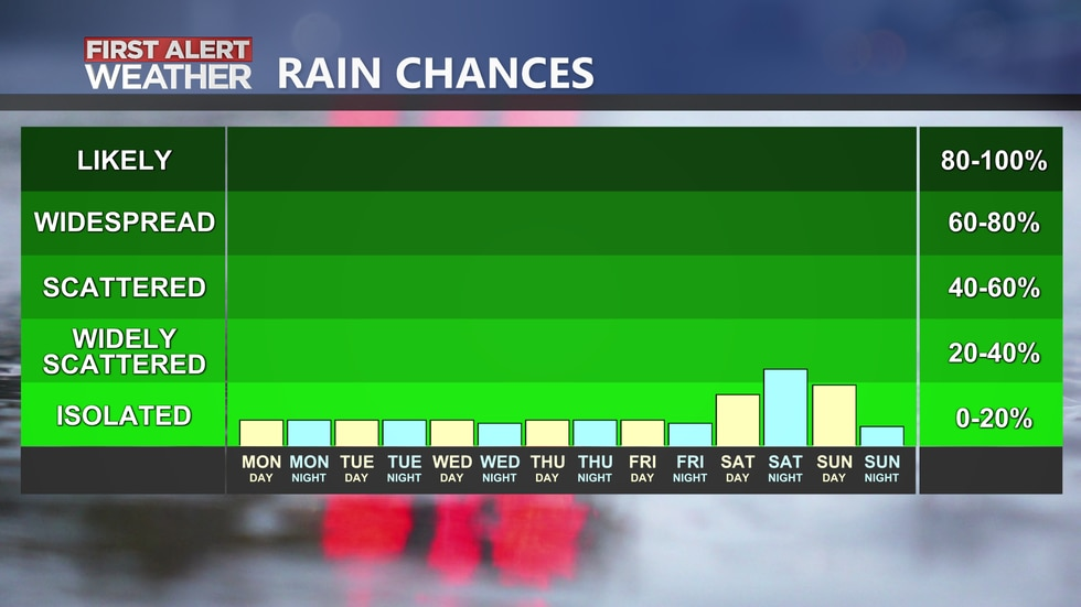 Our forecast is trending drier for the upcoming work week.