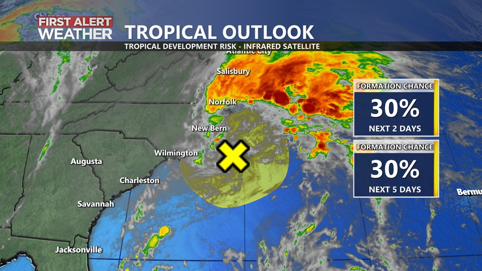 We are monitoring an area of low pressure off the NC coast for potential tropical development.