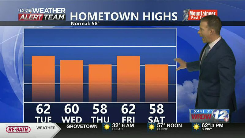 Seasonal highs for most of the week
