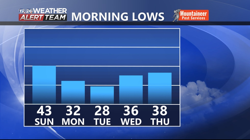 Lows will be on the chilly side heading into this upcoming week.