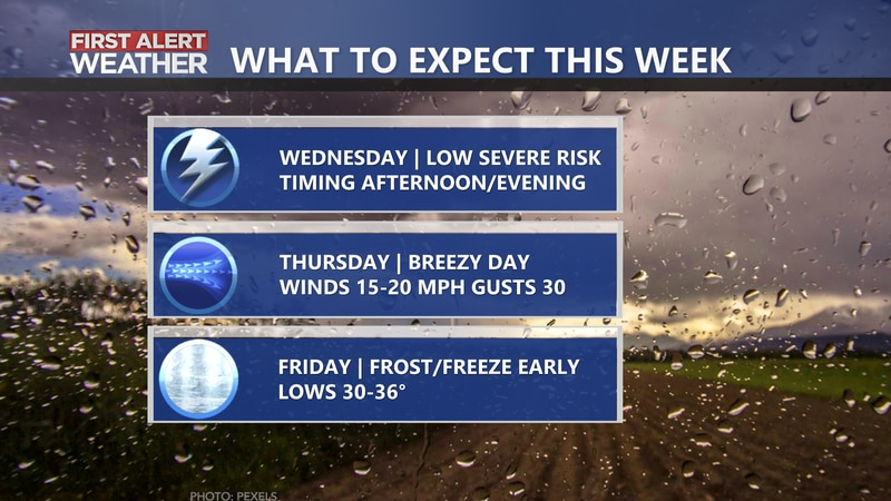 A look at the main impacts from weather this week across the CSRA.