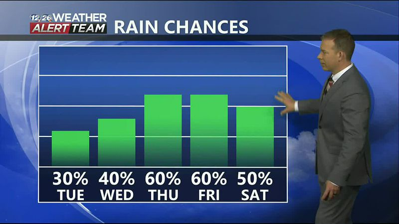 Showers Possible Through The End of The Week