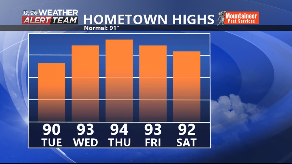 Highs will be getting back above normal this week.