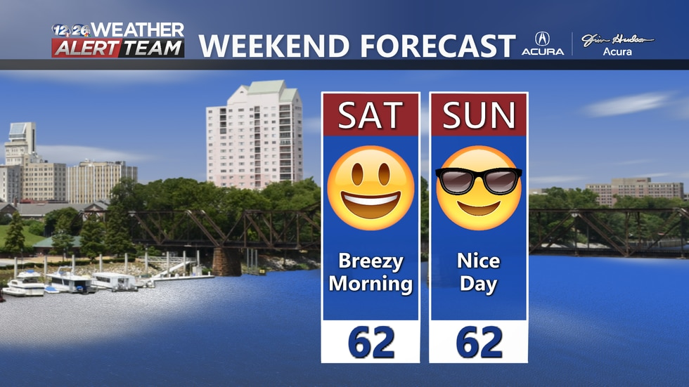 Weekend is looking dry with seasonal highs!