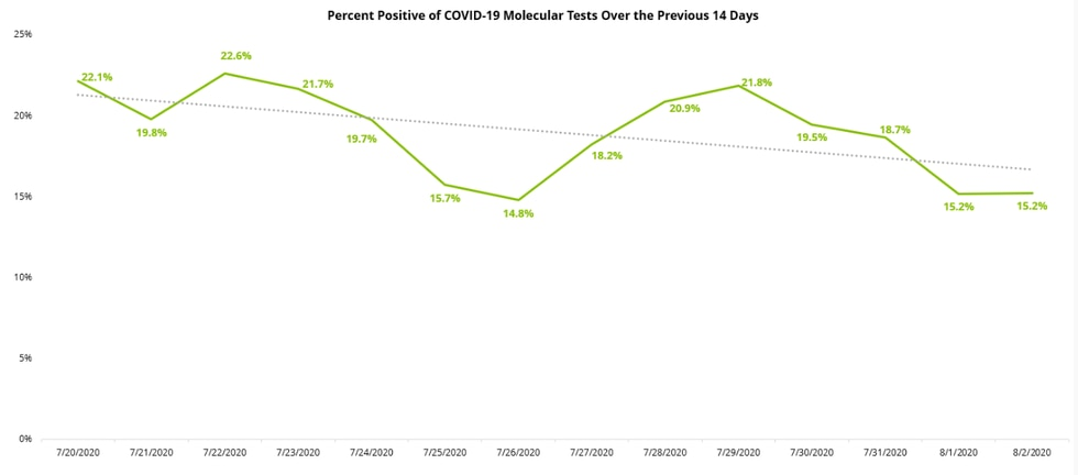 The percent positive graphs show trends in the percent of cases of COVID-19 relative to the number of tests performed during the last 28 and 14 days, respectively.
