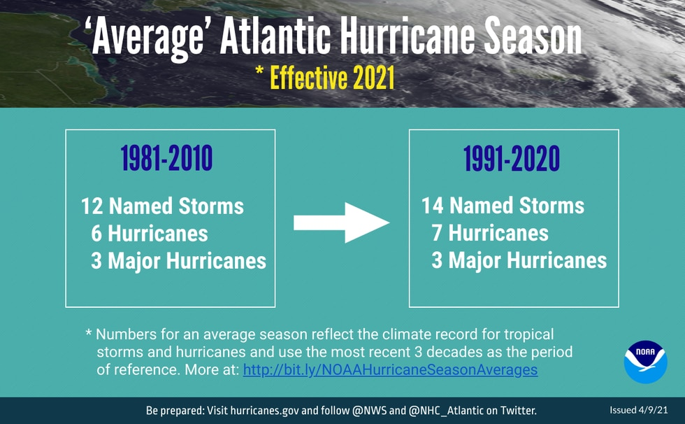 Number of named storms and hurricanes increase with new climate normals.
