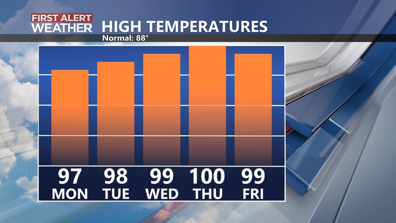 5 Day High Temperature Forecast