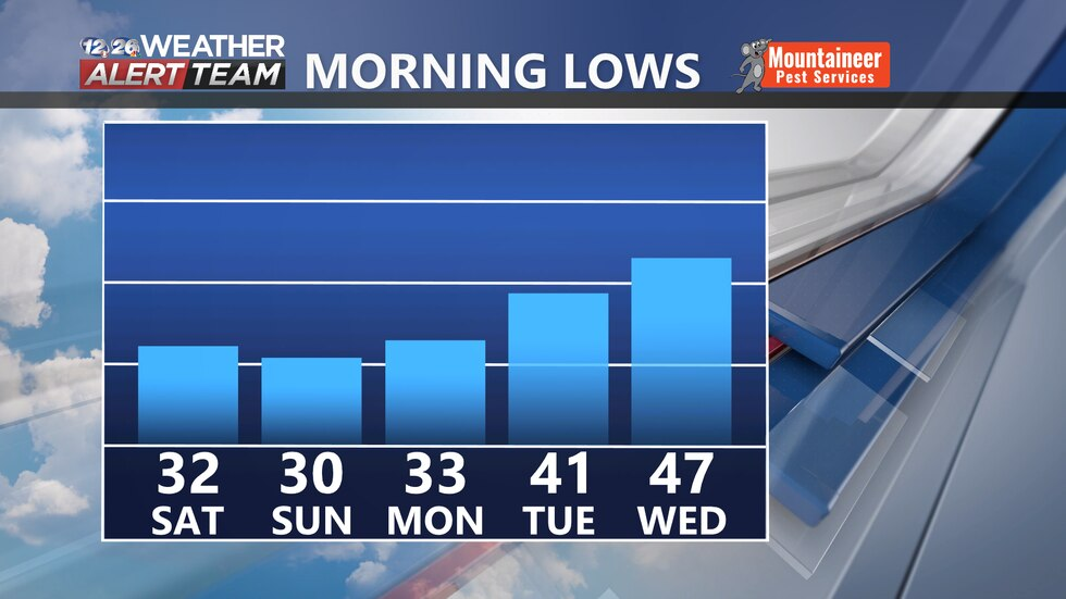 We have some chilly mornings ahead the next three days.