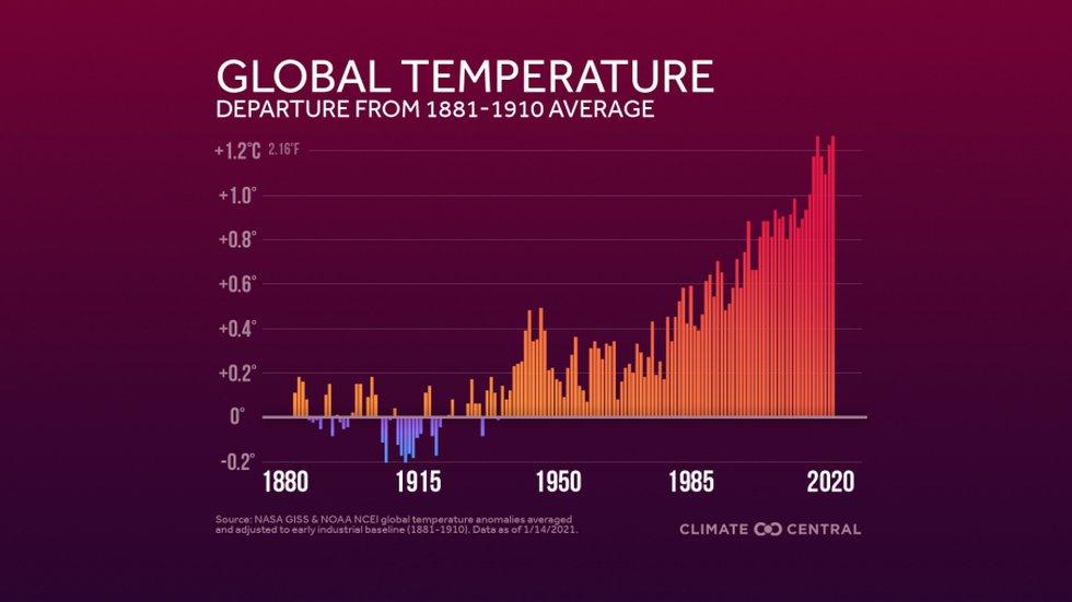 Global Temperature Anomalies