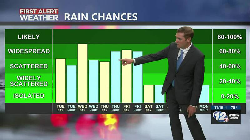 Wet Pattern This Week