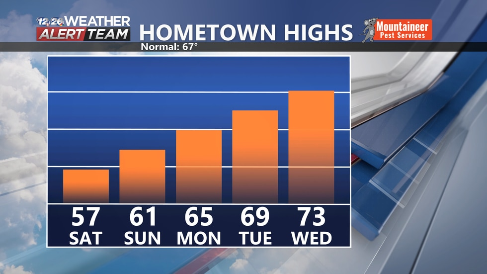 We're looking at a steady warming trend heading into next week.