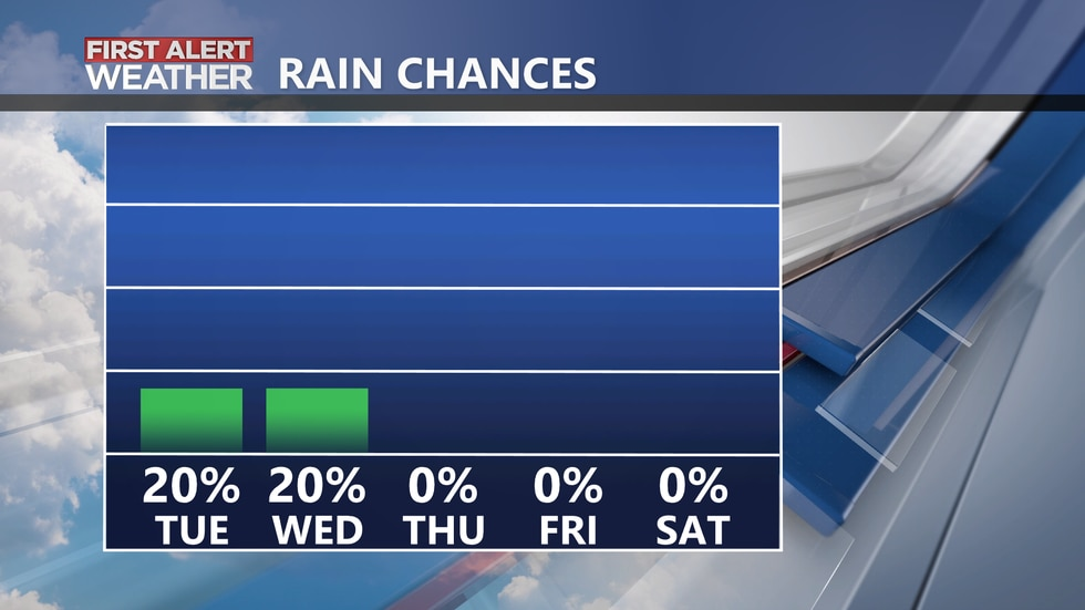 Rain chances are looking slim to none over the next 5 days for the CSRA.