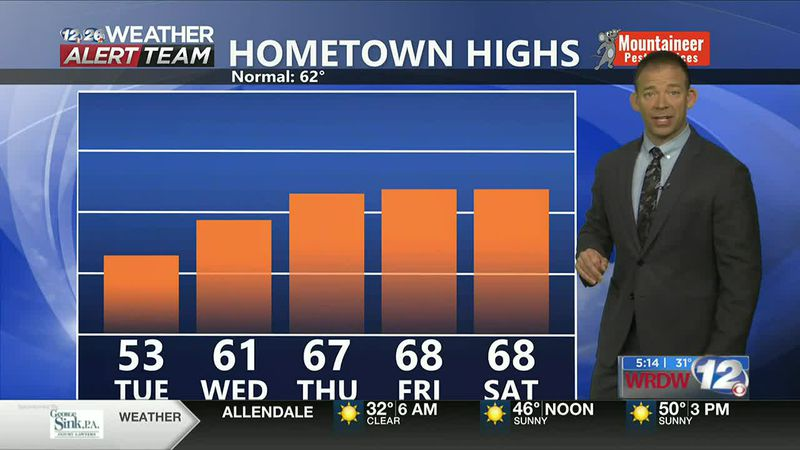 Highs in the 60s