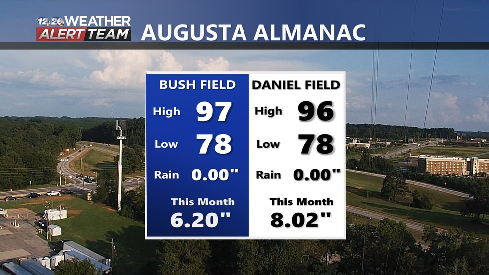 Temperatures reached 97 degrees here in Augusta today, with no rain.