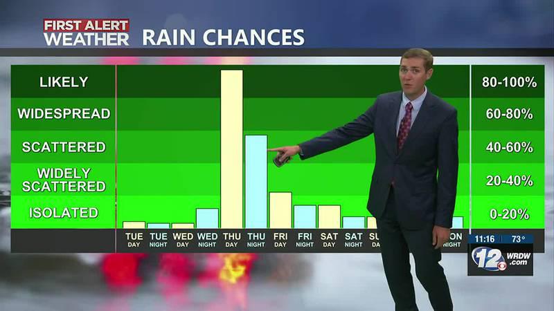 Nice Tuesday & Wednesday, Rain Thursday