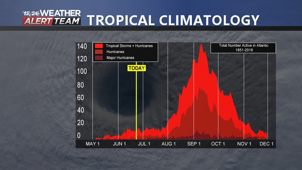 The Hurricane Season typically peaks in early September.