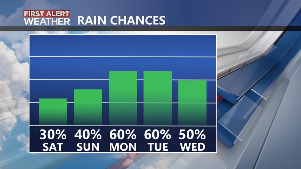 Rain chances look to increase heading into next week.