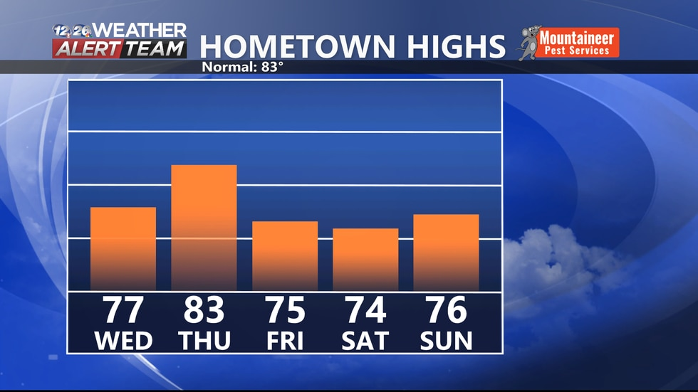 Cooler than average highs expected most days over the next 5.