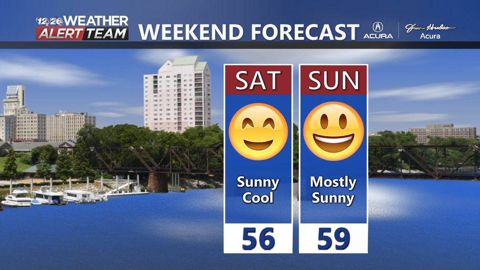 Beautiful weekend on tap with sunshine and temps just below average.