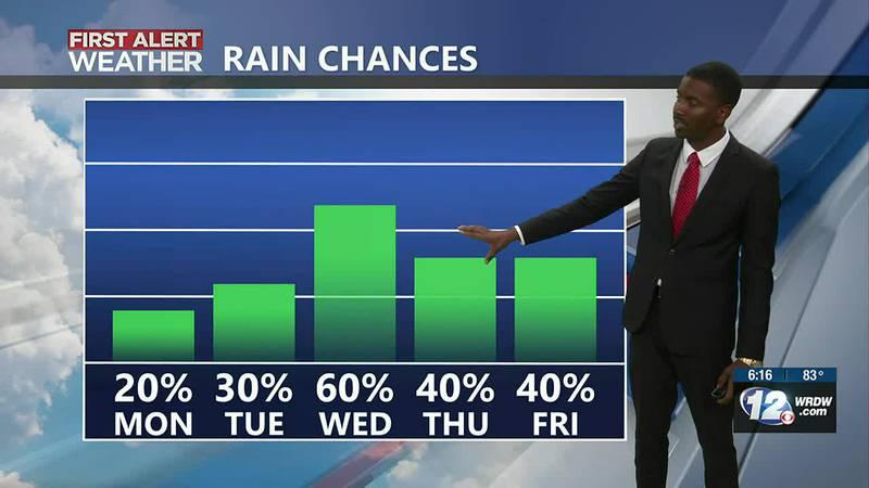 Rain chances increase by mid-week.