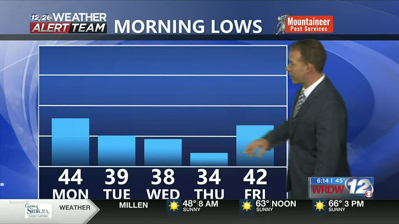 Lows dropping in the 30s this week