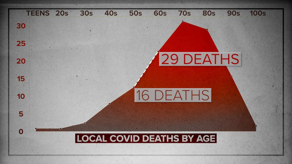 In Richmond County, we took at the local COVID deaths by age.