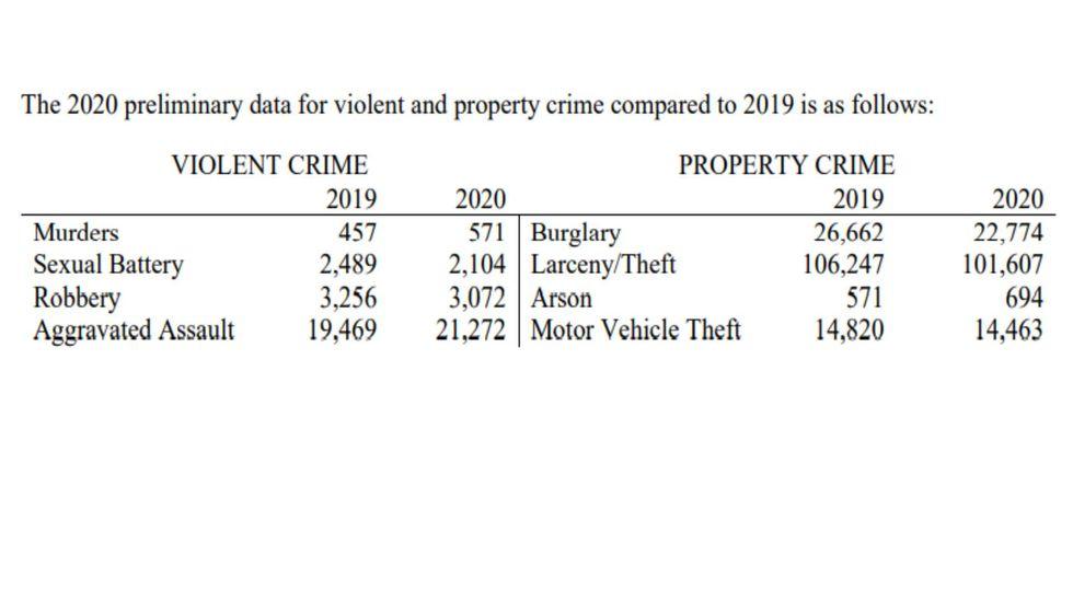 South Carolina 2020 preliminary data for violent and property crime compared to 2019 statistics.